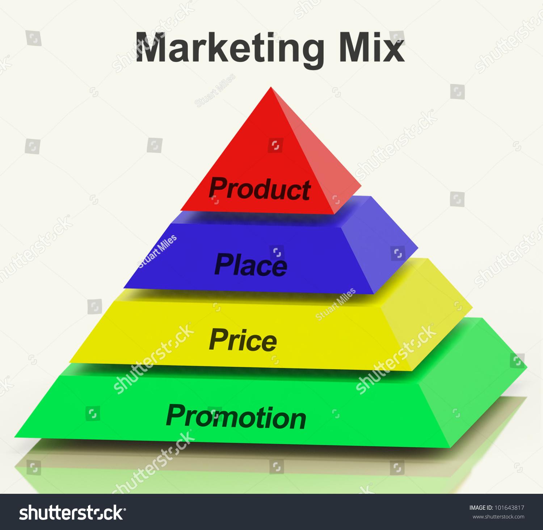 营销组合金字塔的地方价格产品和促销活动-商业/金融